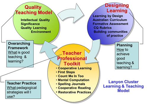 image of Lanyon Cluster Learning and Teaching Model